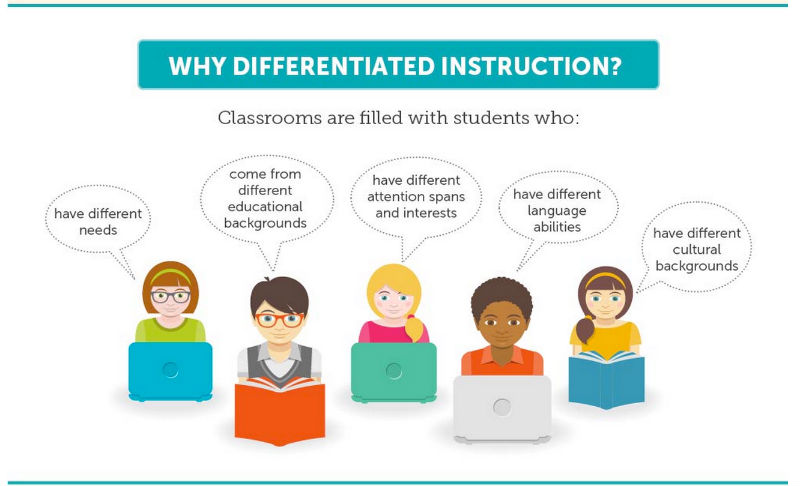 The significance of differentiating instruction during math progress monitoring.