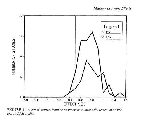 Effects of Learning for Mastery and PSI on student achievement, Kulik 1990