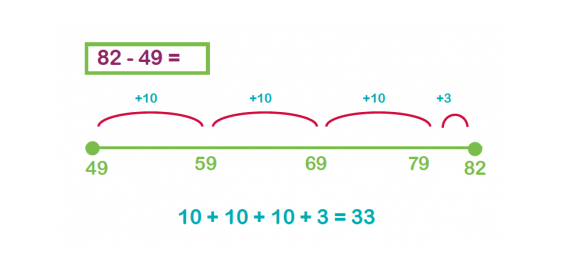 number line example common core