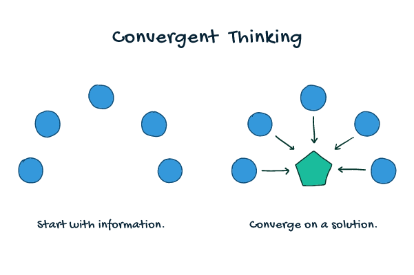 A convergent thinking diagram demonstrates the process of starting with information, analyzing that information to converge on a solution.
