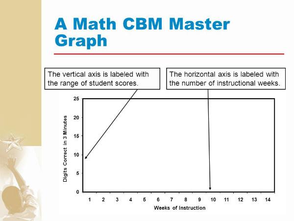 curriculum based measurement tools