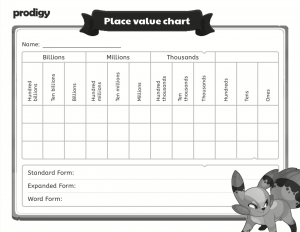 place value chart whole numbers