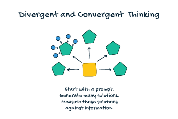 A diagram demonstrates how students can use divergent and convergent thinking together, starting with a prompt to generate many solutions and subsequently measuring those solutions against relevant information.