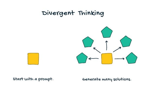 A divergent thinking diagram illustrates how you, as the teacher, give students a broad prompt to encourage the generation of many solutions.