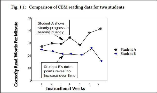 curriculum based measurement rti