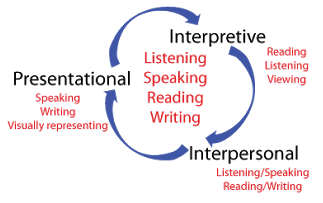 multimodal-learning-styles