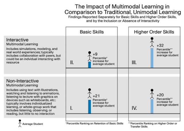 multimodal-learning-environments