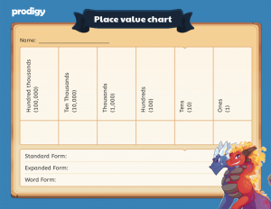 place value chart 2nd grade